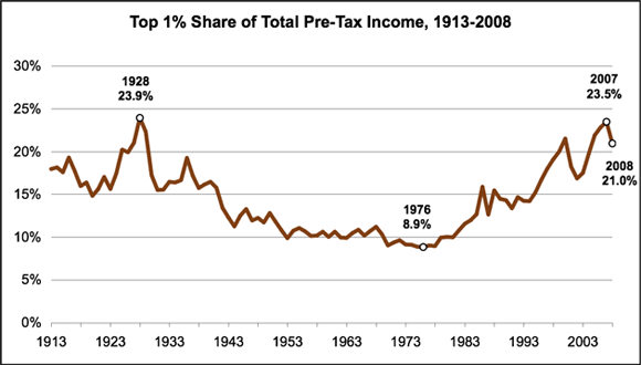 top-percent-share-of-total-pre-tax-income