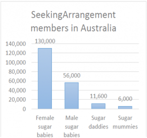 Figure 1: Number of SeekingArrangement members in Australia (Chang, 2016)