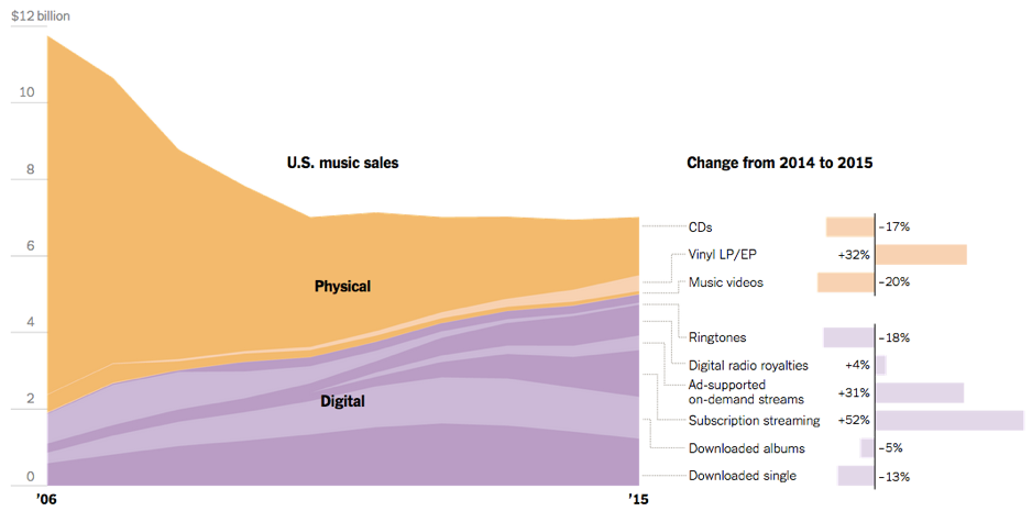 Source: http://www.nytimes.com/2016/03/25/business/media/music-sales-remain-steady-but-lucrative-cd-sales-decline.html?_r=0
